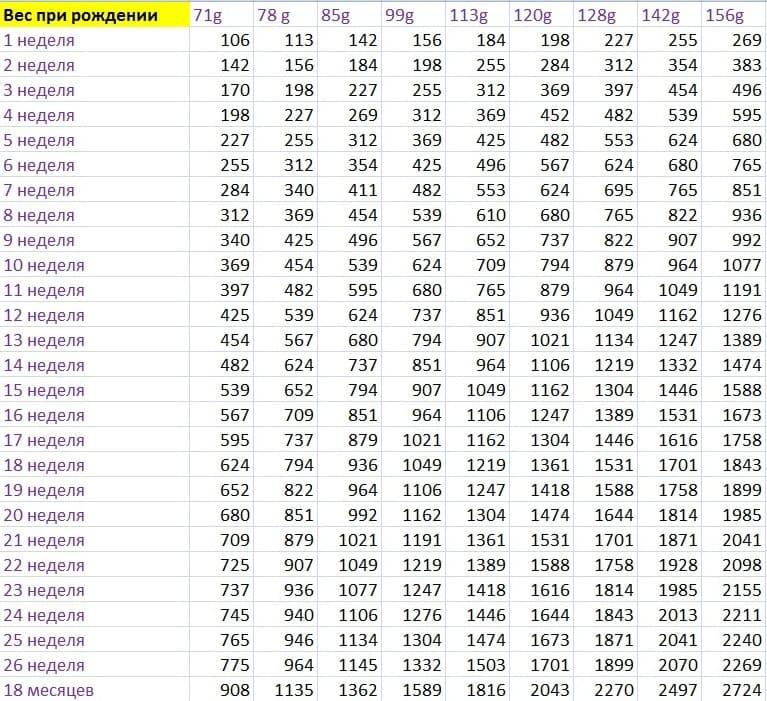 таблица рост померанского шпица